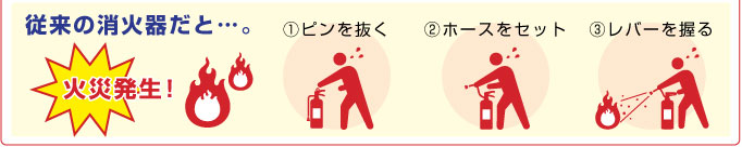従来の消火器だと3ステップが必要
